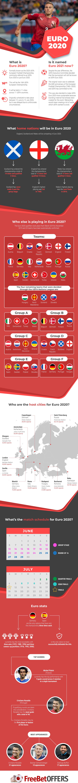 Euro 2020 Infographic