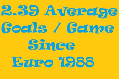 euros average goals per game